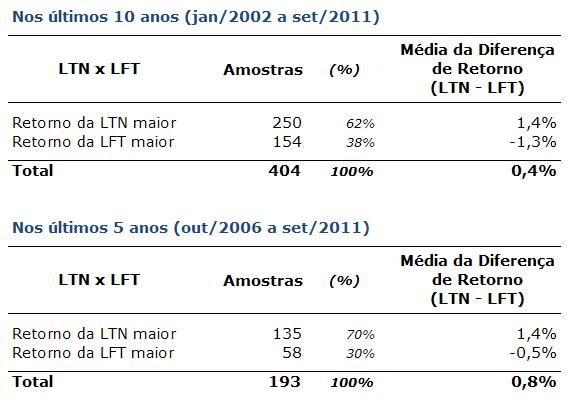 Tabela de Comparação: LTN x LFT