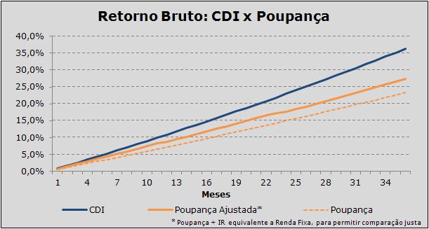 Comparação de Desempenho: Poupança x CDI