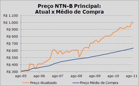 Preço Médio da Estratégia de Investimento Mensal em NTN-B Principal 2024